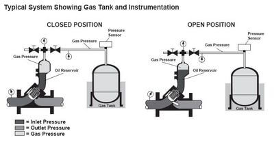 Gas Tank and Instrumentation