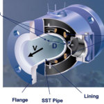 Applications and Considerations for Magnetic Flowmeters