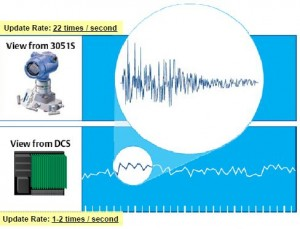 Statistical Process Monitoring at 22 times per second