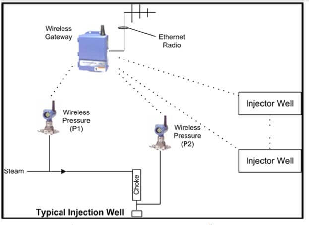 Wireless Instrumented Steam Injection Well Diagram