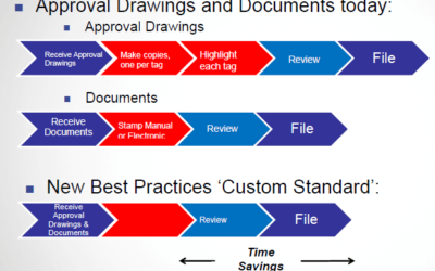 Eliminating Time and Expense in Instrumentation Approval Drawings and Documentation