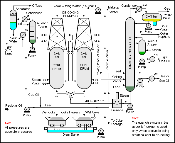 Source: Wikipedia: A typical schematic flow diagram of a delayed coking unit