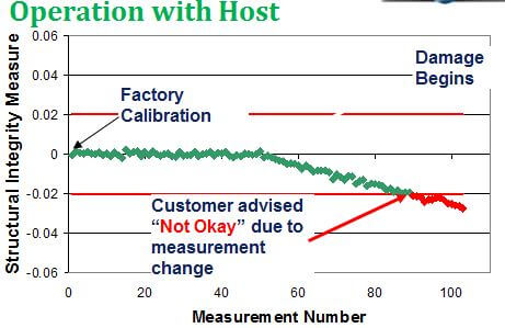 Structural Integrity Measurements versus Measurement Number during Smart Meter Verification