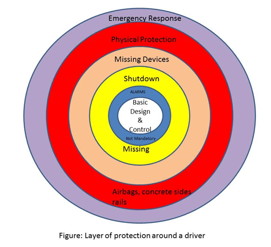 Automobile-Drive-Layers-of-Protection