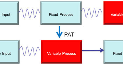 Establishing a Process Analytical Technology Program