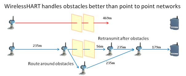 WirelessHART-obstacle-handling