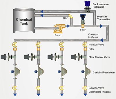 Chemical Injection Using Coriolis Mass Flow Meters