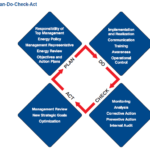 Energy Management-Plan Do Check Act