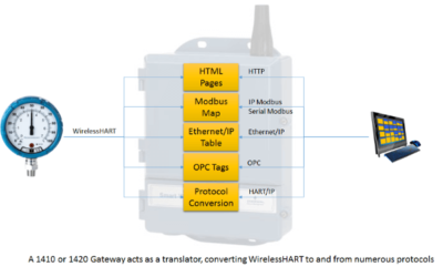 Understanding Servers, Converters and Gateways