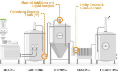 Reducing Operating and Energy Costs in Craft Beer Production