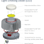 LED Lighting for Hazardous Locations