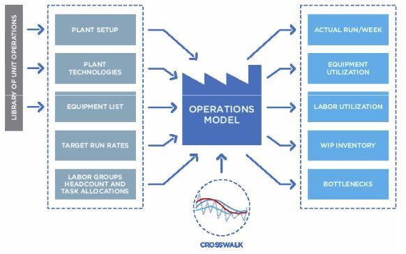 Bio-G Real-Time Modeling System