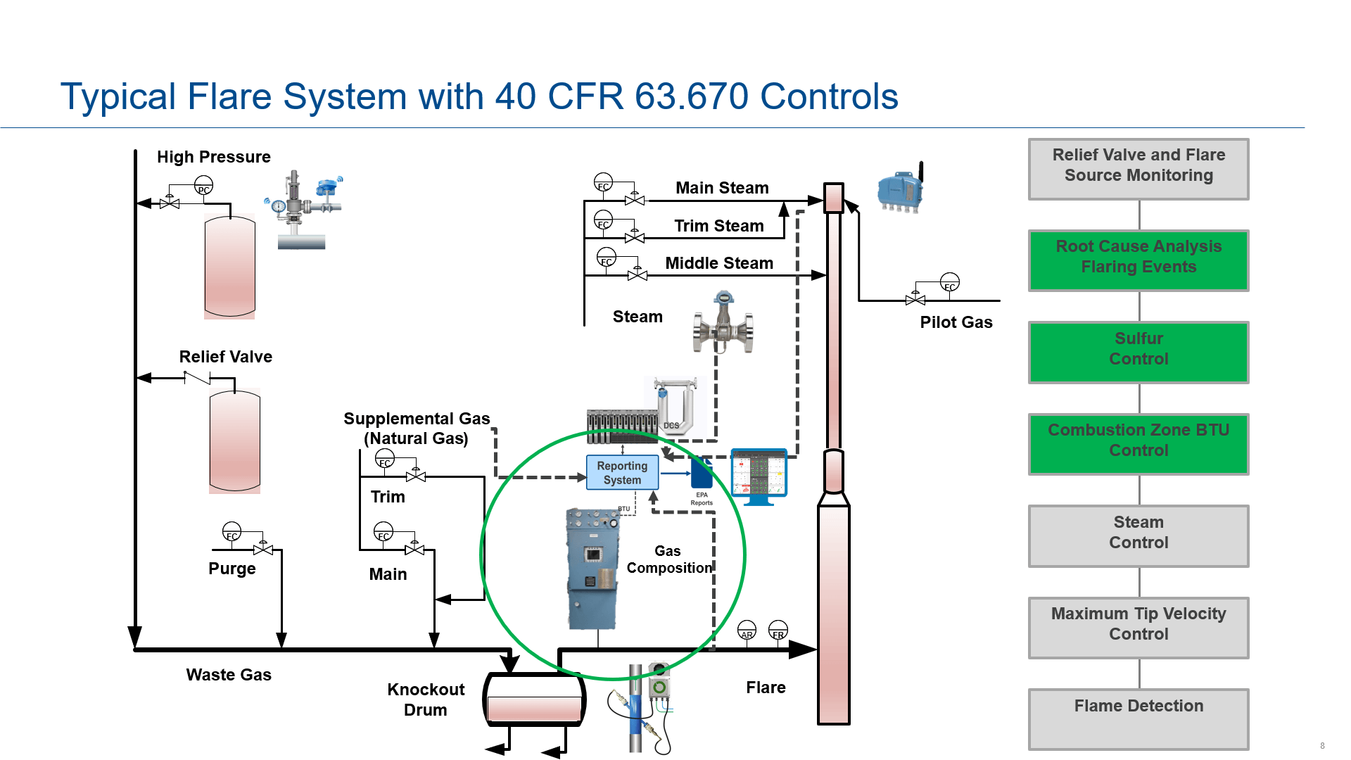 Typical flare system for 40 CFR 63.670 reporting