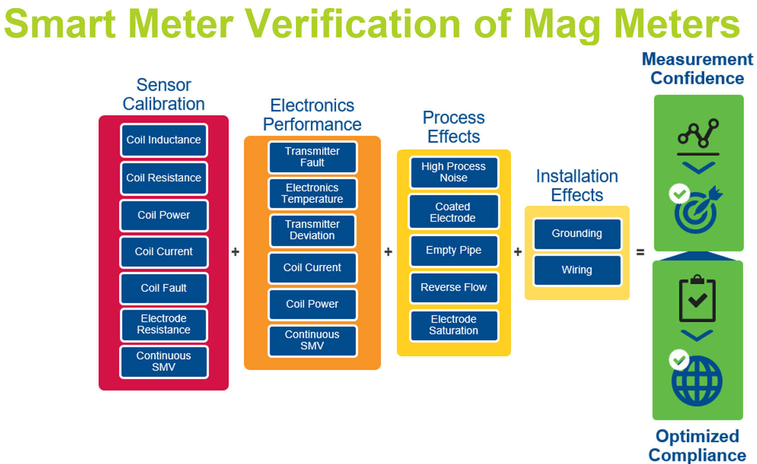 Magnetic Meter Smart Meter Verification