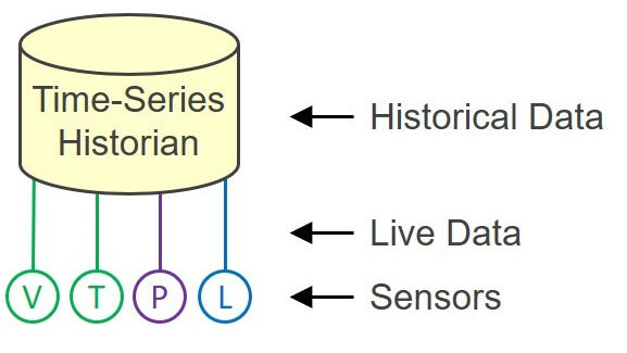 Historian passes live data through to predictive analytics apps