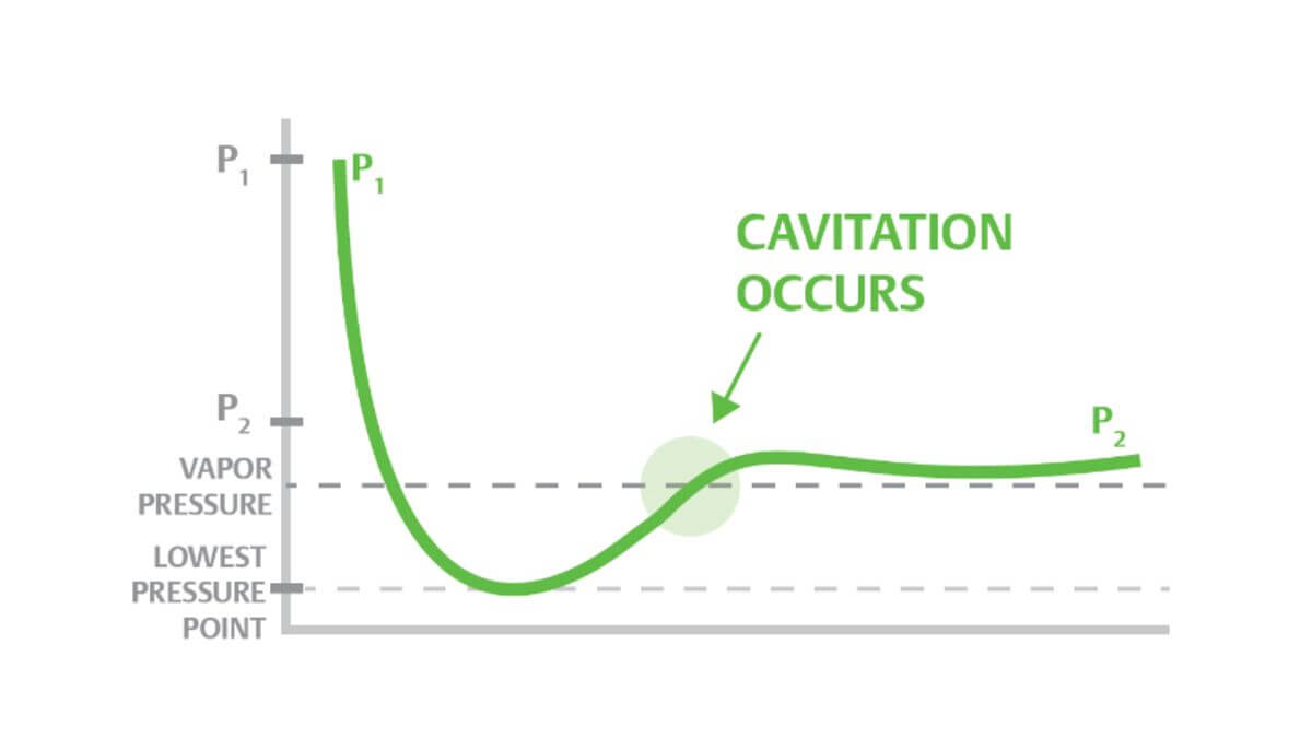 Conditions for cavitation