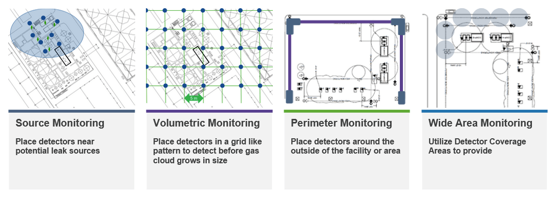 Gas detection placement strategies