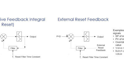 PID Algorithm ISA Technical Reference